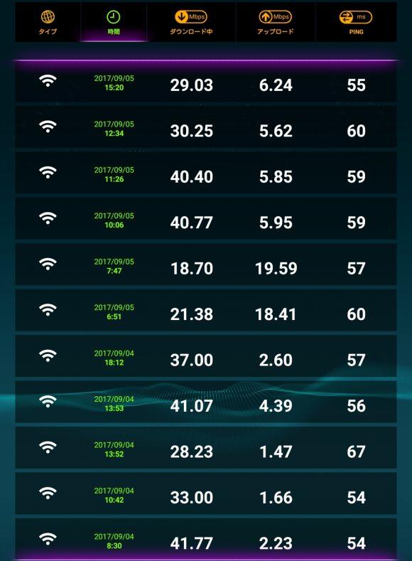 Speed Wi-Fi HOME L01の通信速度と速度テストの結果