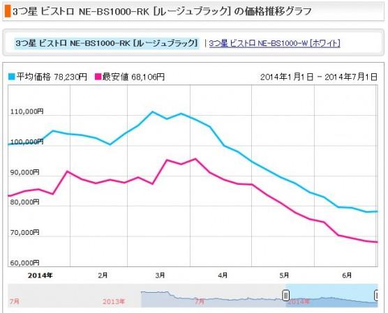 電子レンジの消費税増税前後の価格変動 (5)