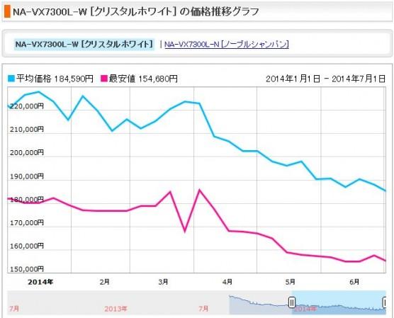 消費税増税前後の洗濯機の価格変動 (4)