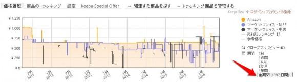 amazonの底値や買い時を把握する方法 (10)