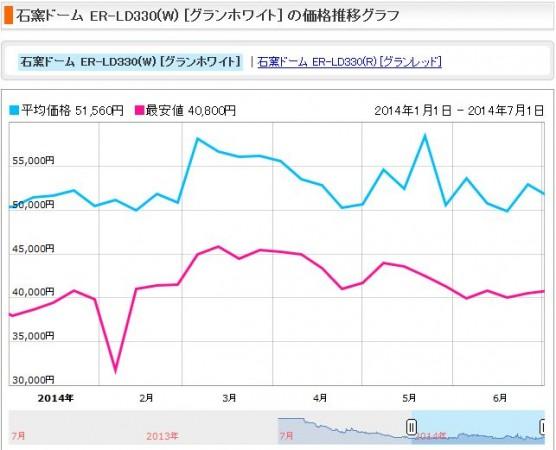電子レンジの消費税増税前後の価格変動 (2)