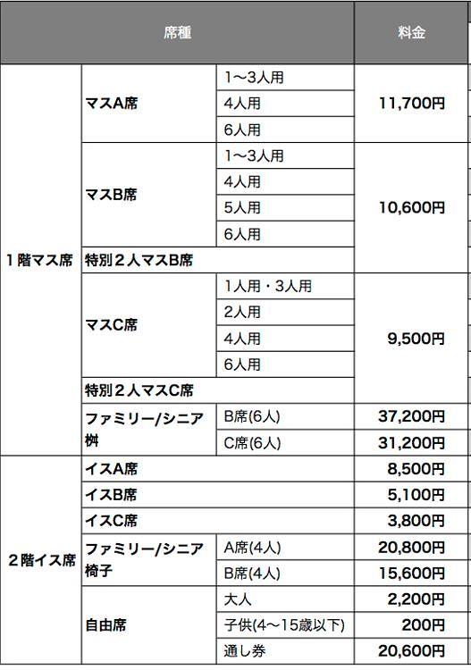 相撲のチケット料金表
