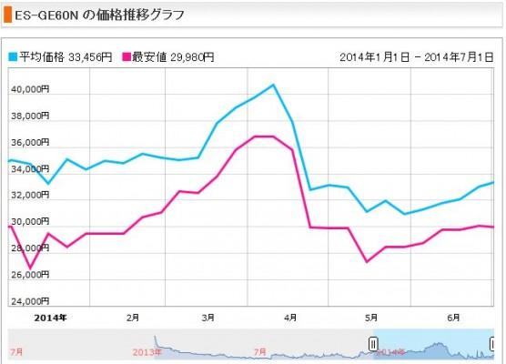 消費税増税前後の洗濯機の価格変動 (1)