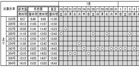 東海道新幹線ファミリー車両時刻表 (1)