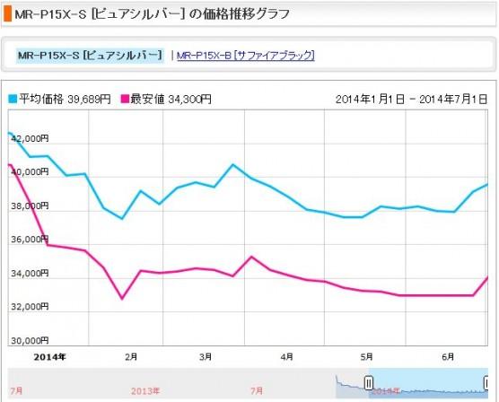 消費税増税前後の冷蔵庫の価格変動 (2)