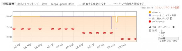 amazonの底値や買い時を把握する方法 (2)