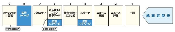 読売KODOMO新聞構成1