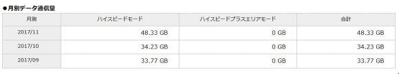 WiMAX3ヶ月間の利用通信量