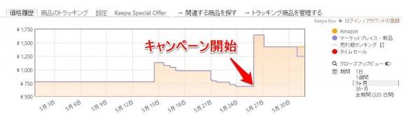 amazonの底値や買い時を把握する方法 (3)