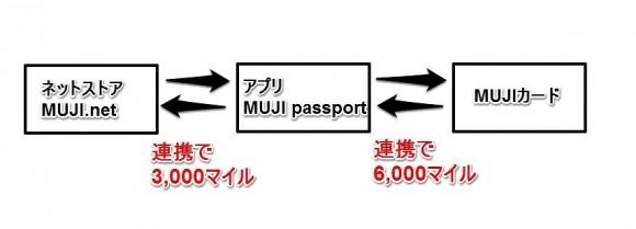 ネットストアとアプリとMUJIカードの連携