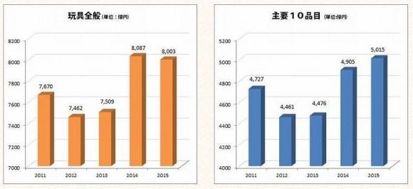 2015年玩具業界の売上推移