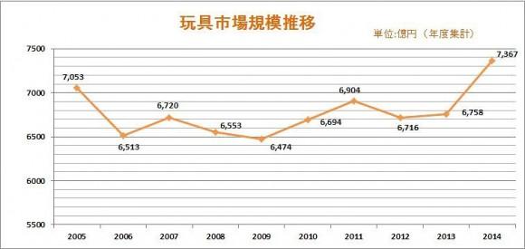 玩具市場規模データ推移_2005年から2014年
