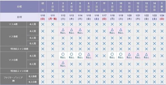 チケット大相撲販売状況_販売開始から1週間後 (2)