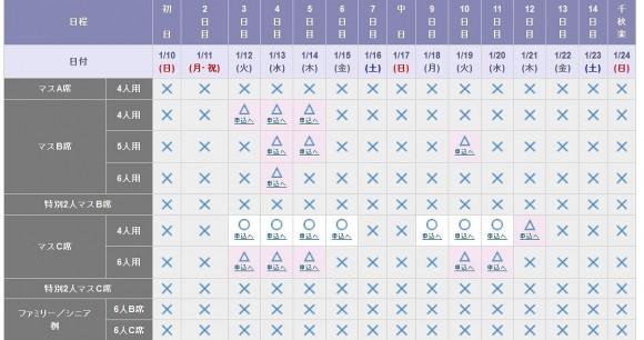 チケット大相撲一般販売3日後の売り切れ状況 (2)