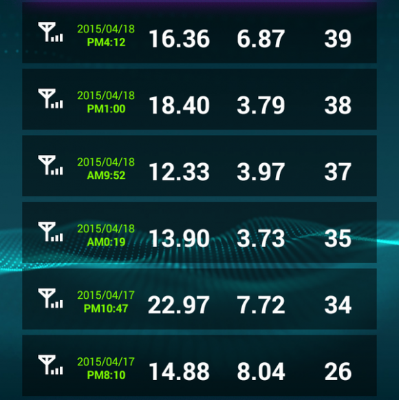 ドコモのダウンロード速度比較 (2)