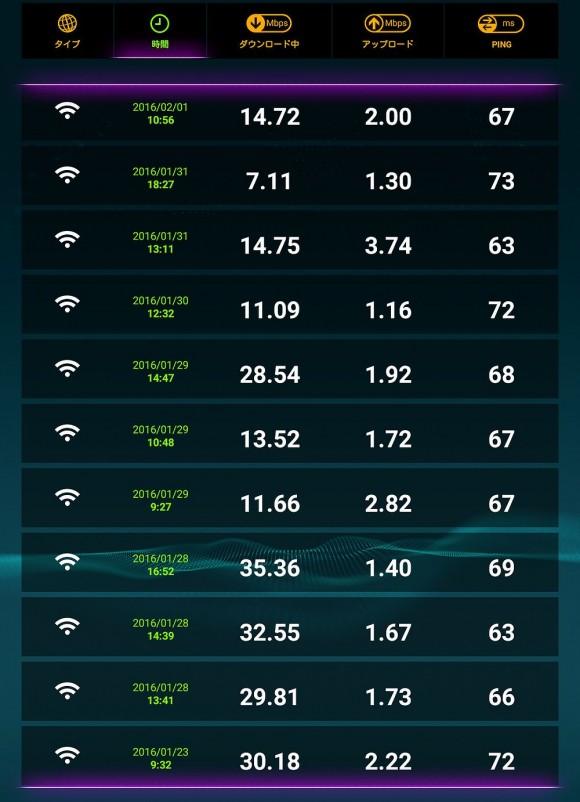 ソネットワイマックスのダウンロード・アップロード速度