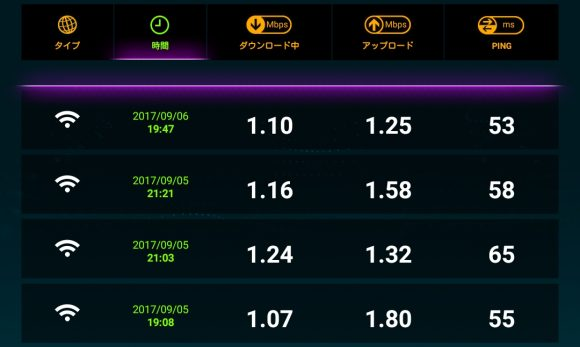 WiMAXの速度制限1mbpは18時から2時