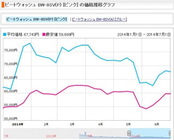 消費税増税前後の洗濯機の価格変動 (3)