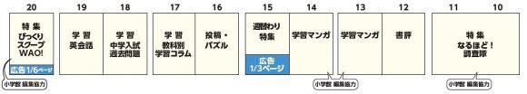 読売KODOMO新聞構成2