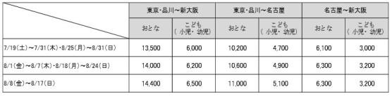 ファミリー車両の料金表