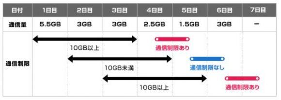 WiMAX3日10gb速度制限