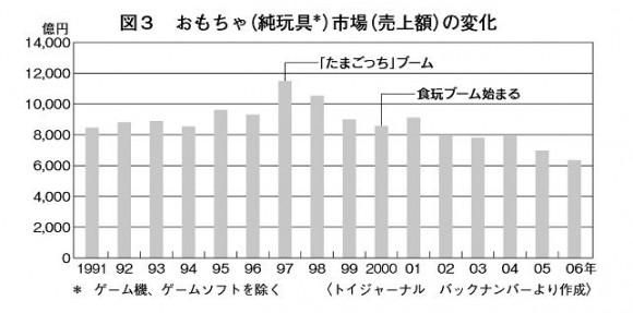 玩具市場規模データ推移_1900年から2006年