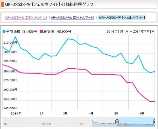 消費税増税前後の冷蔵庫の価格変動 (1)